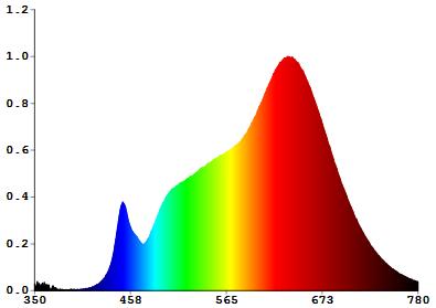 Full spectrum grow light